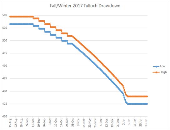 Tulloch 2017 Drawdown